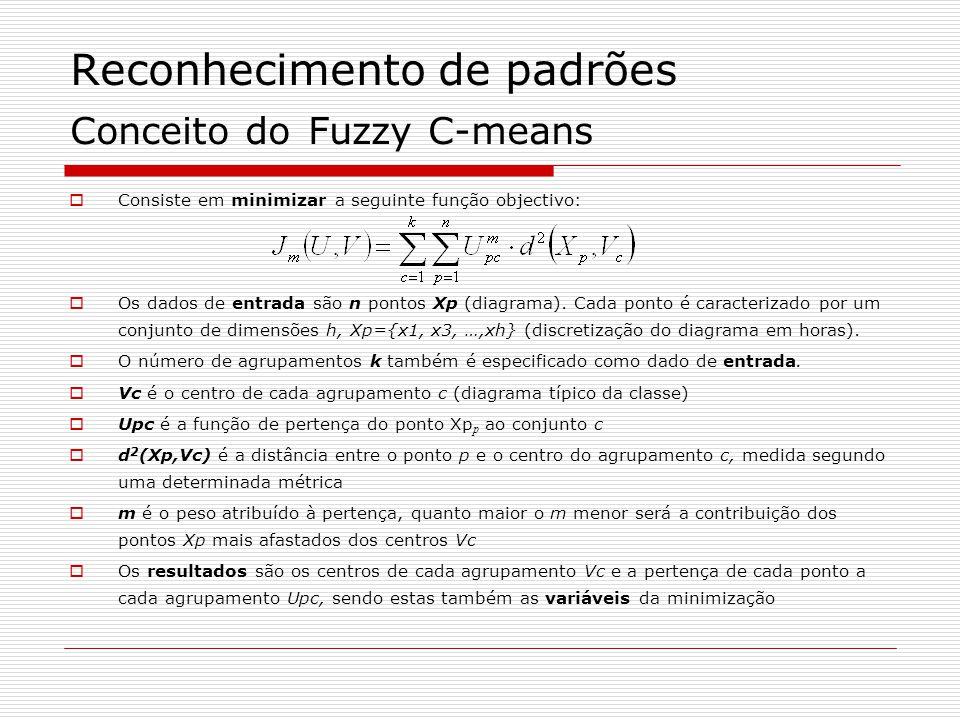 Reconhecimento de padrões Conceito do Fuzzy C-means