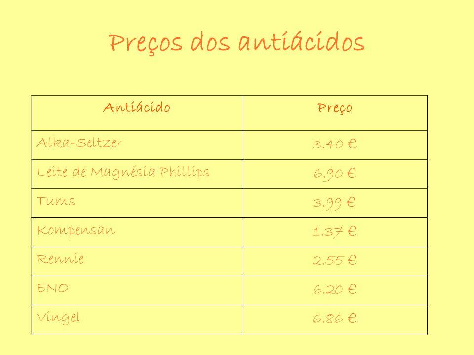 Preços dos antiácidos Antiácido Preço Alka-Seltzer 3.40 €