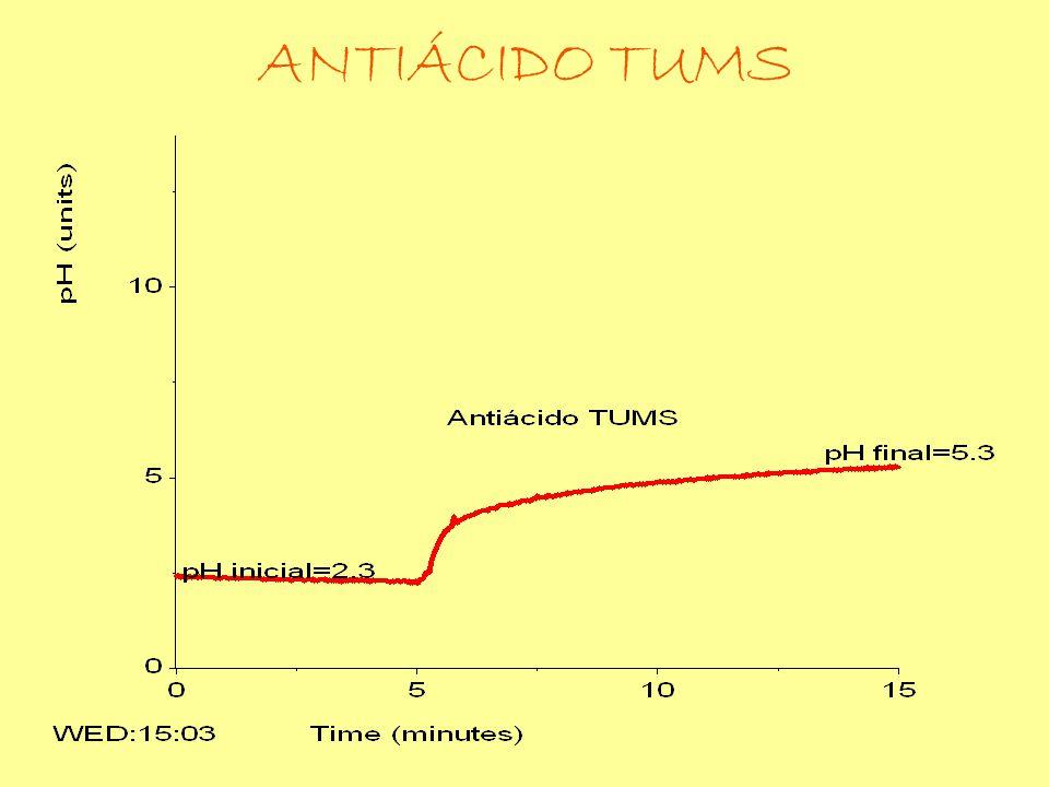 ANTIÁCIDO TUMS