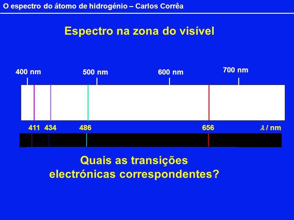 Quais as transições electrónicas correspondentes