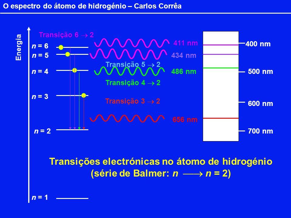 Transições electrónicas no átomo de hidrogénio