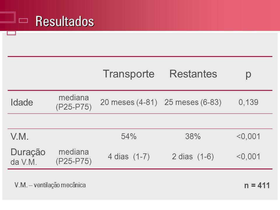Resultados ç Transporte Restantes p Idade V.M. Duração da V.M.