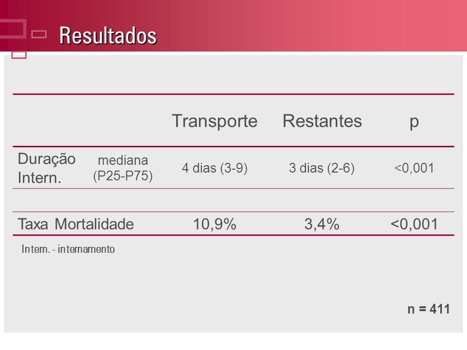 Resultados ç Transporte Restantes p Duração Intern. Taxa Mortalidade