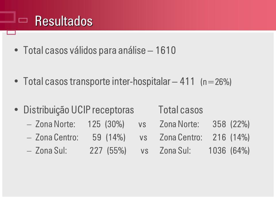Resultados ç Total casos válidos para análise – 1610