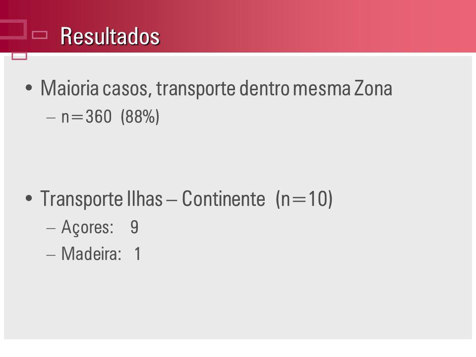 Resultados ç Maioria casos, transporte dentro mesma Zona