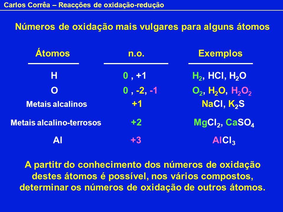 Números de oxidação mais vulgares para alguns átomos