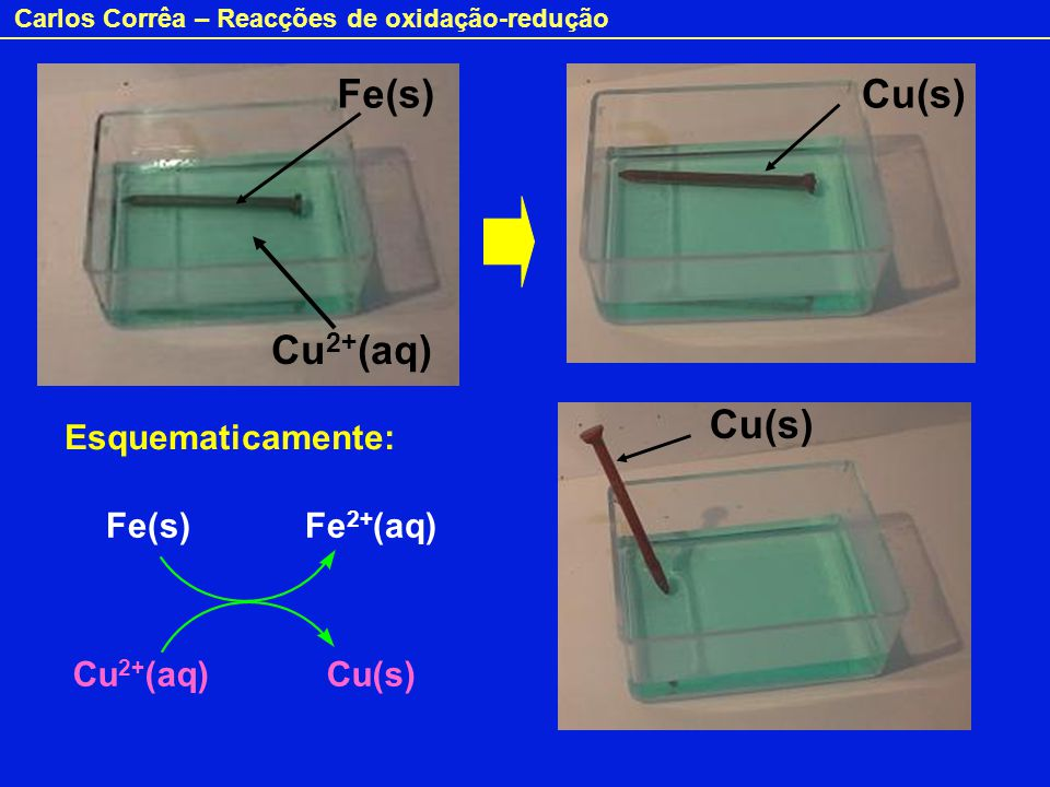 Fe(s) Cu(s) Cu2+(aq) Cu(s) Esquematicamente: Fe(s) Fe2+(aq)