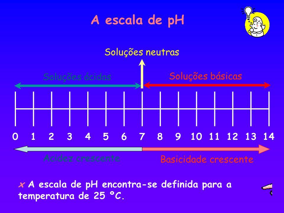 A escala de pH Soluções neutras Soluções ácidas Soluções básicas 1 2 3