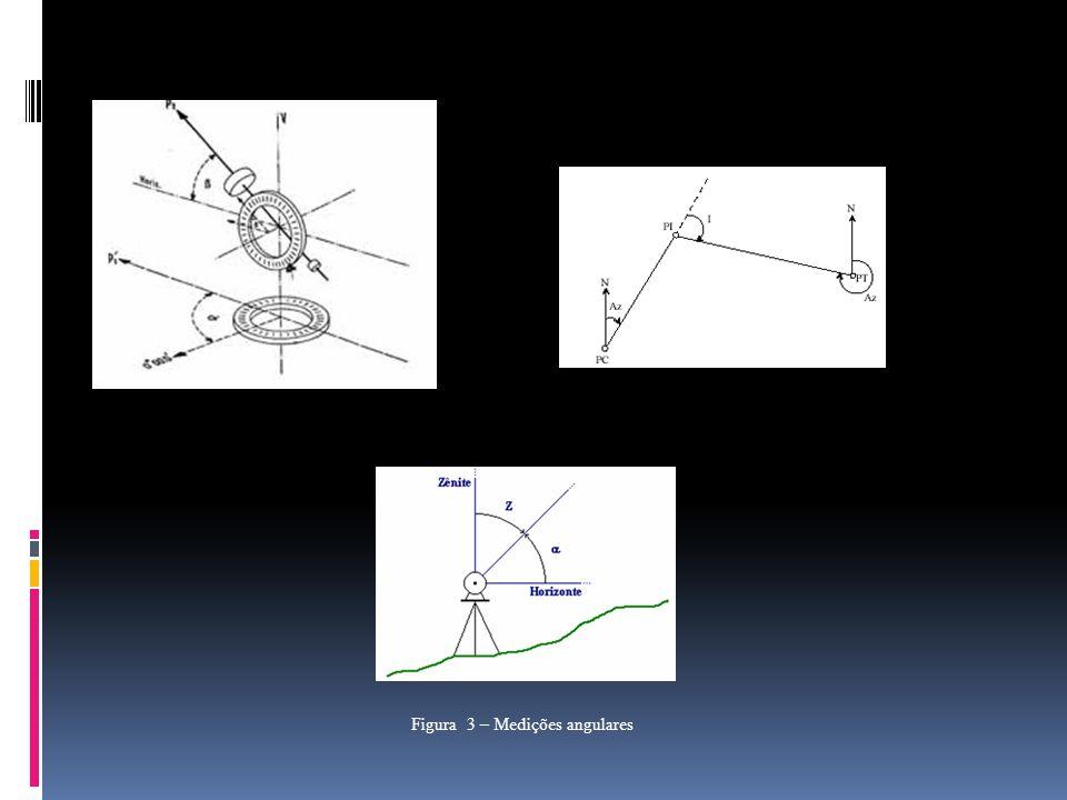 Figura 3 – Medições angulares