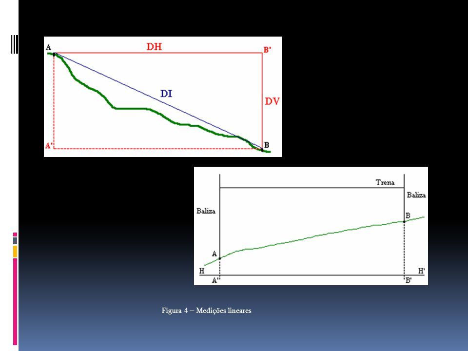 Figura 4 – Medições lineares