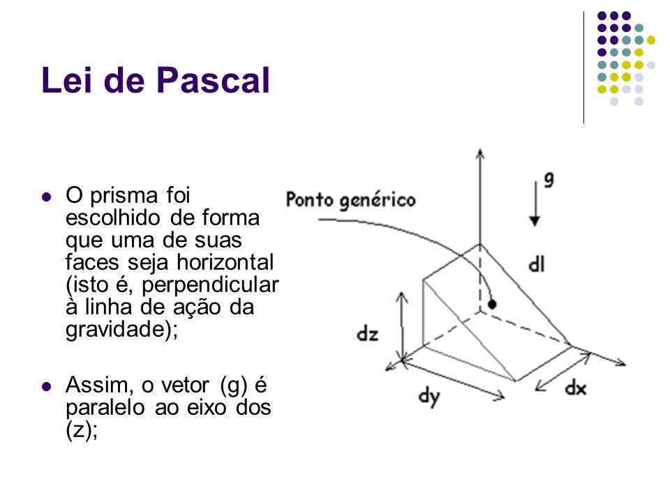 Lei de Pascal O prisma foi escolhido de forma que uma de suas faces seja horizontal (isto é, perpendicular à linha de ação da gravidade);