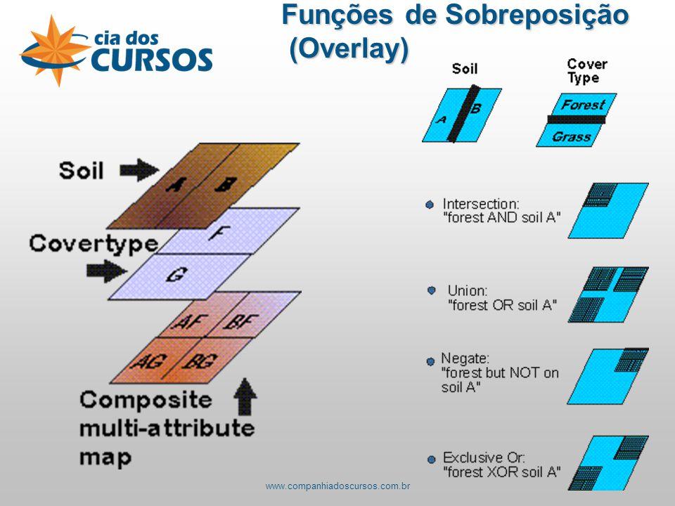 Funções de Sobreposição (Overlay)