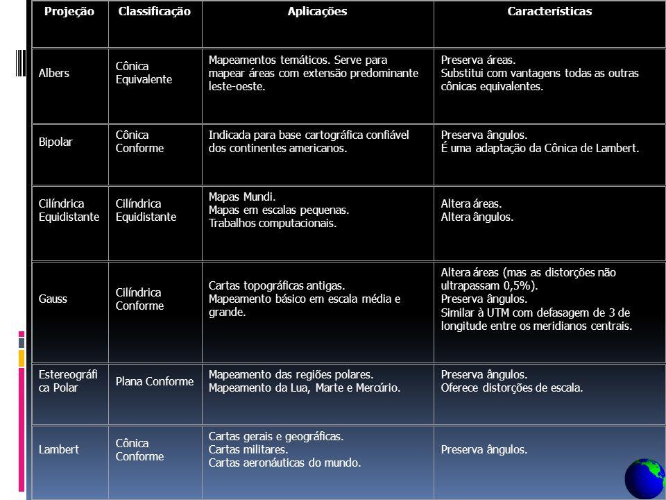 Projeção Classificação. Aplicações. Características. Albers. Cônica Equivalente.