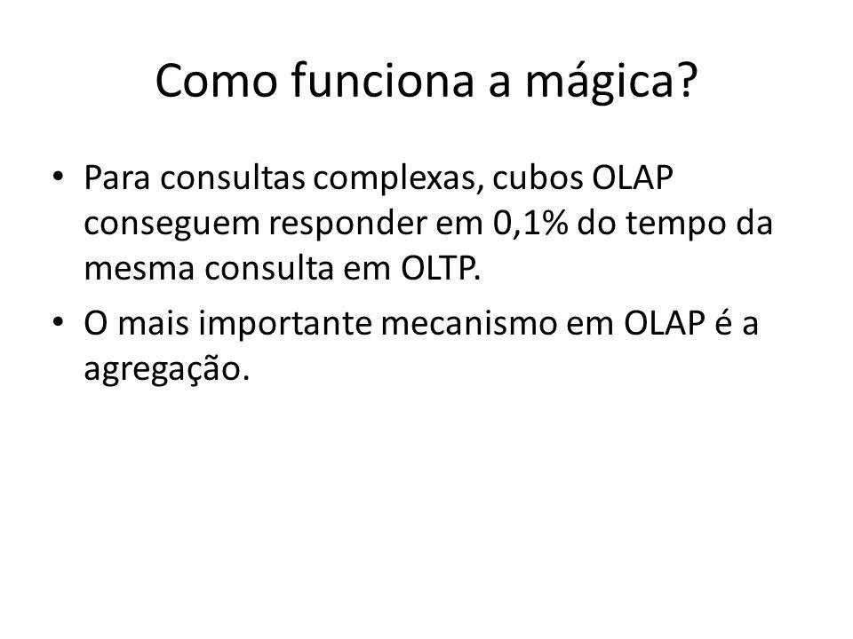 Como funciona a mágica Para consultas complexas, cubos OLAP conseguem responder em 0,1% do tempo da mesma consulta em OLTP.