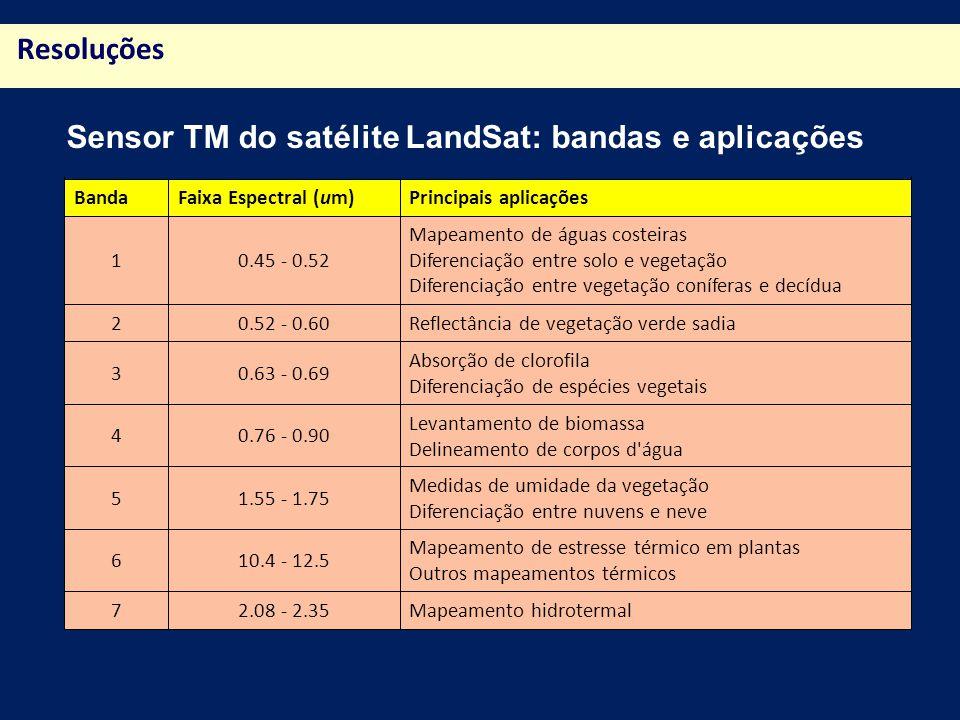 Sensor TM do satélite LandSat: bandas e aplicações
