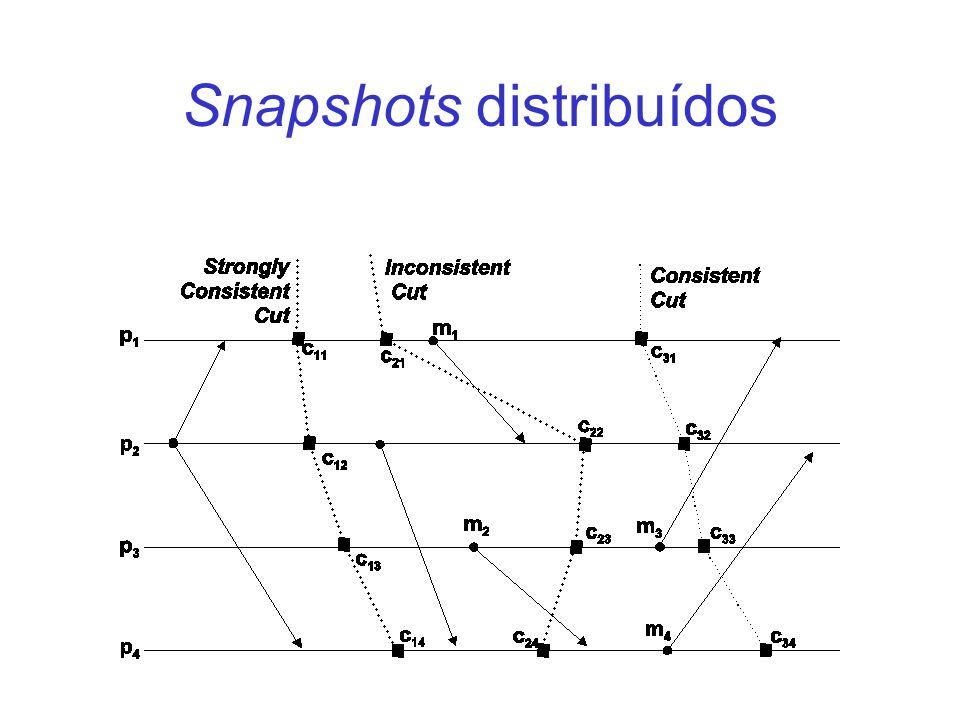 Snapshots distribuídos