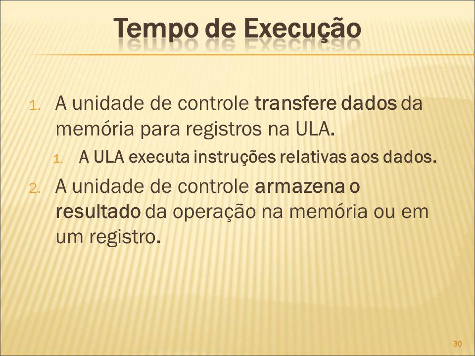 A unidade de controle transfere dados da memória para registros na ULA.