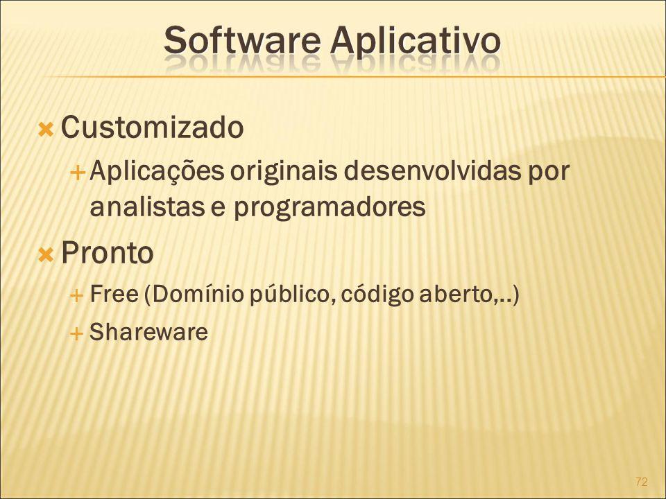 Customizado Aplicações originais desenvolvidas por analistas e programadores. Pronto. Free (Domínio público, código aberto,..)