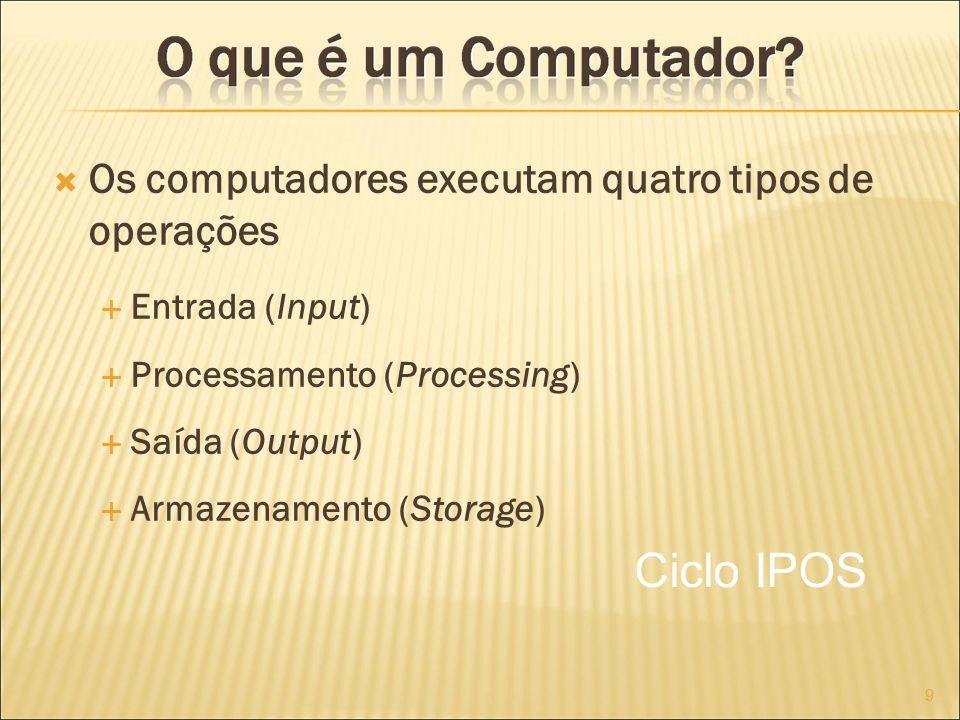 Ciclo IPOS Os computadores executam quatro tipos de operações