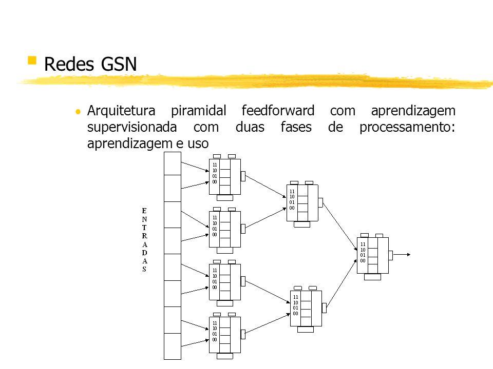 Redes GSN Arquitetura piramidal feedforward com aprendizagem supervisionada com duas fases de processamento: aprendizagem e uso.