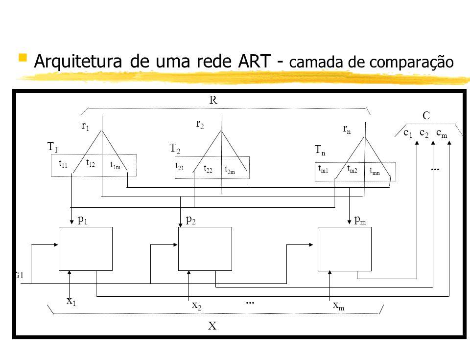 Arquitetura de uma rede ART - camada de comparação