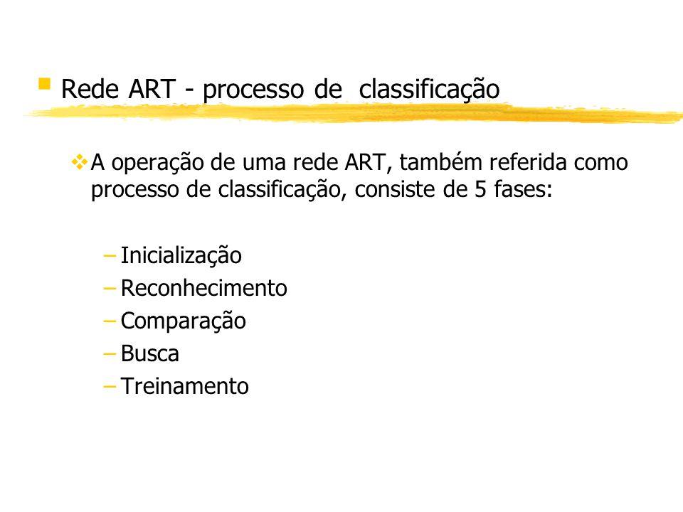 Rede ART - processo de classificação