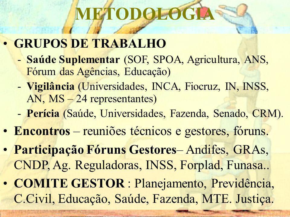 METODOLOGIA GRUPOS DE TRABALHO
