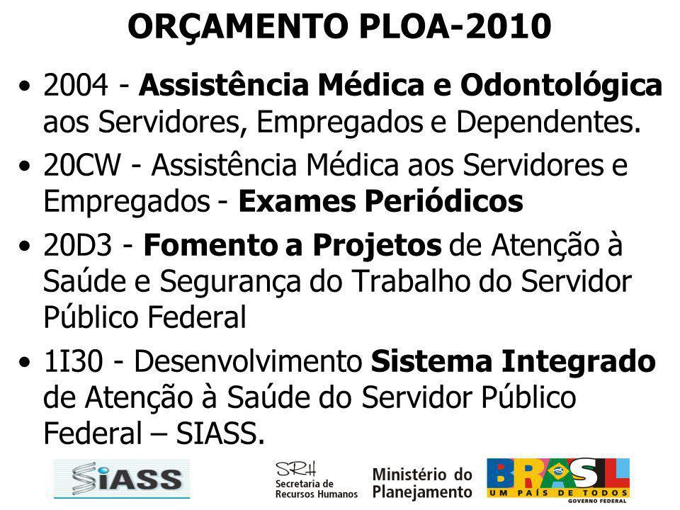 ORÇAMENTO PLOA-2010 2004 - Assistência Médica e Odontológica aos Servidores, Empregados e Dependentes.