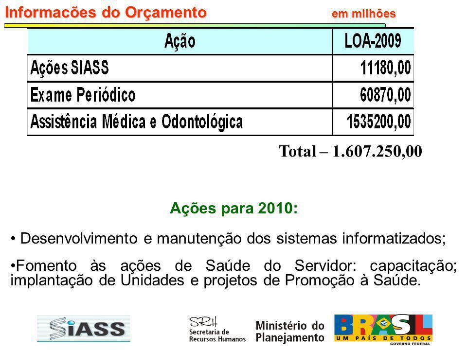 Total – 1.607.250,00 Informacões do Orçamento em milhões