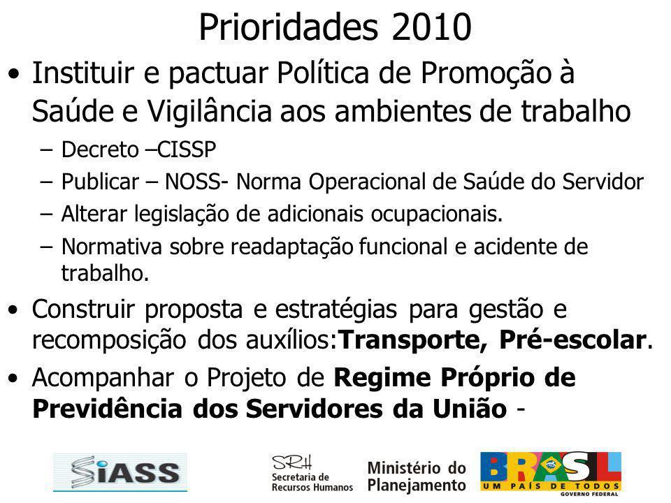 Prioridades 2010 Instituir e pactuar Política de Promoção à Saúde e Vigilância aos ambientes de trabalho.