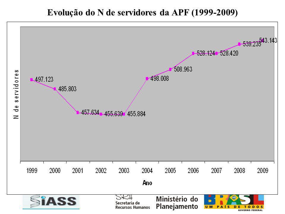 Evolução do N de servidores da APF (1999-2009)