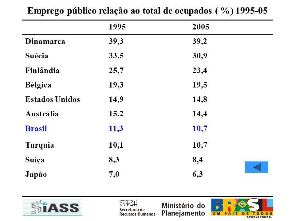 Emprego público relação ao total de ocupados ( %) 1995-05