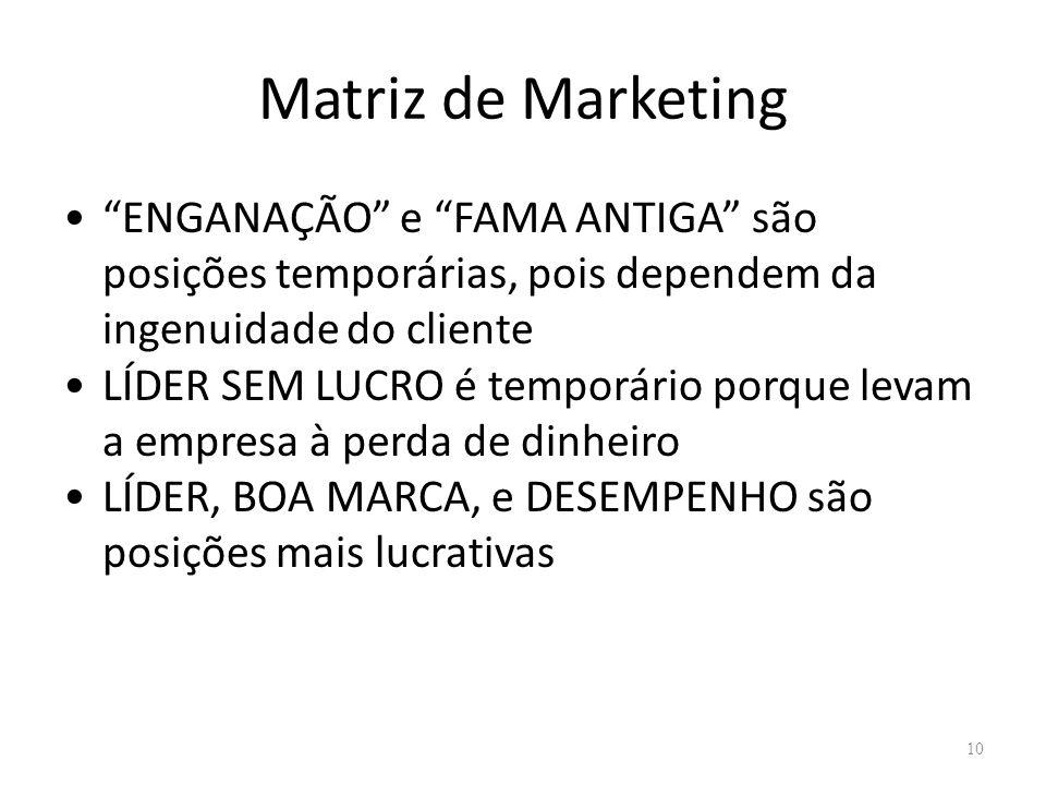 Matriz de Marketing ENGANAÇÃO e FAMA ANTIGA são posições temporárias, pois dependem da ingenuidade do cliente.