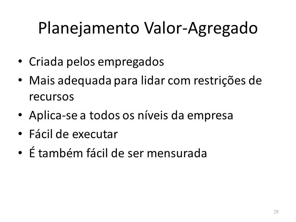 Planejamento Valor-Agregado