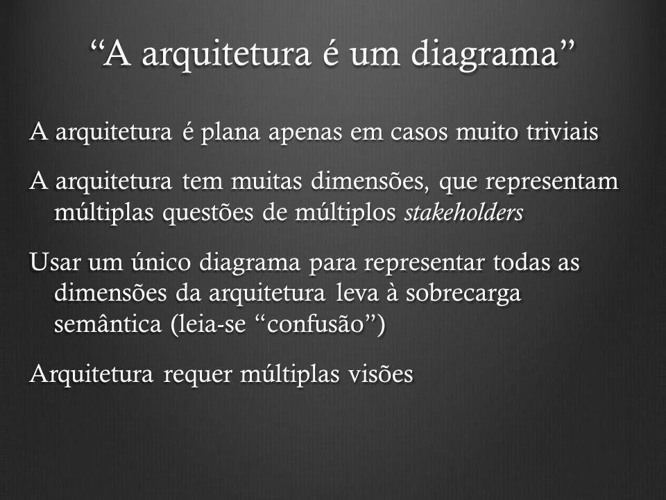 A arquitetura é um diagrama
