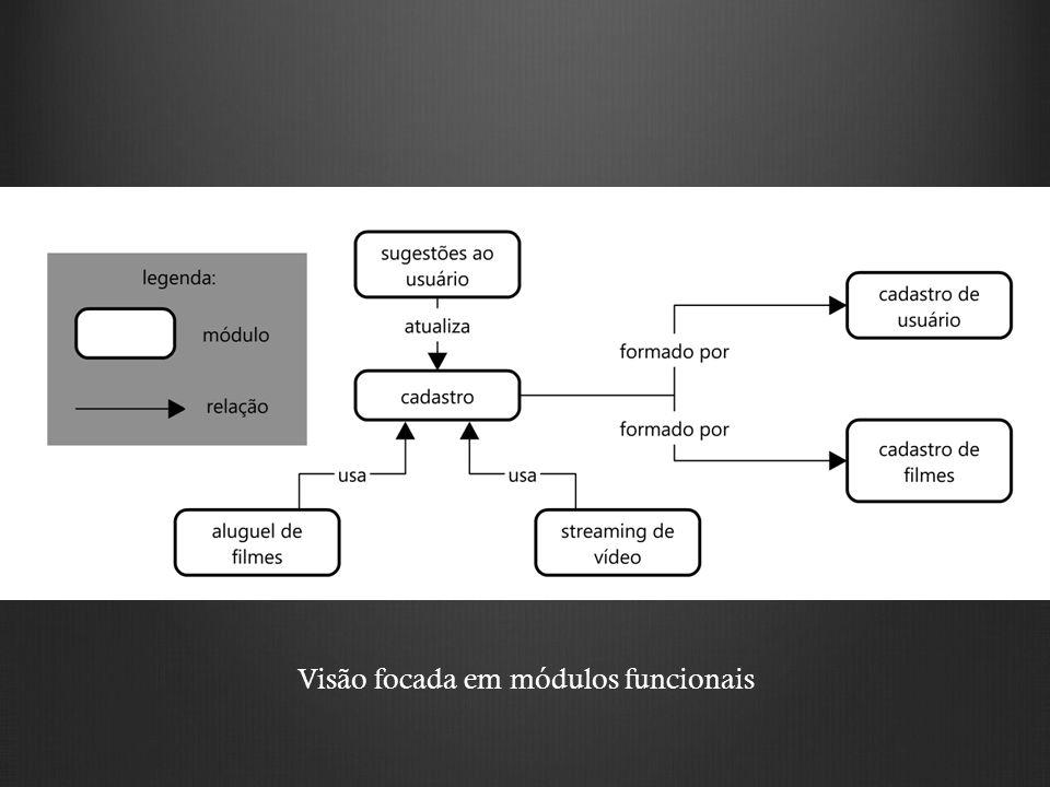 Visão focada em módulos funcionais