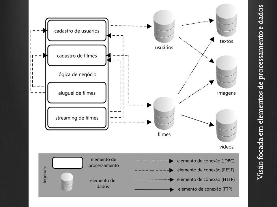Visão focada em elementos de processamento e dados