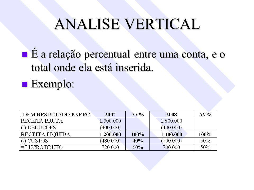 ANALISE VERTICAL É a relação percentual entre uma conta, e o total onde ela está inserida.