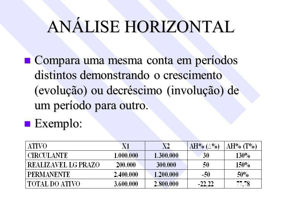 ANÁLISE HORIZONTAL