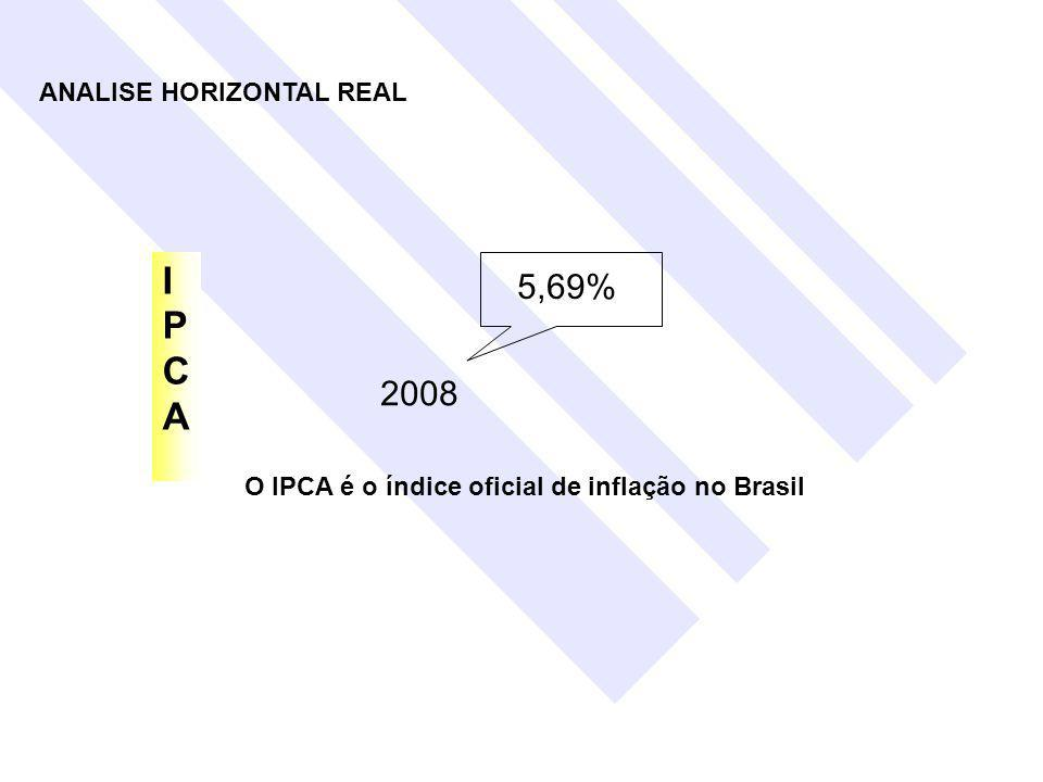 I P C A 5,69% 2008 ANALISE HORIZONTAL REAL