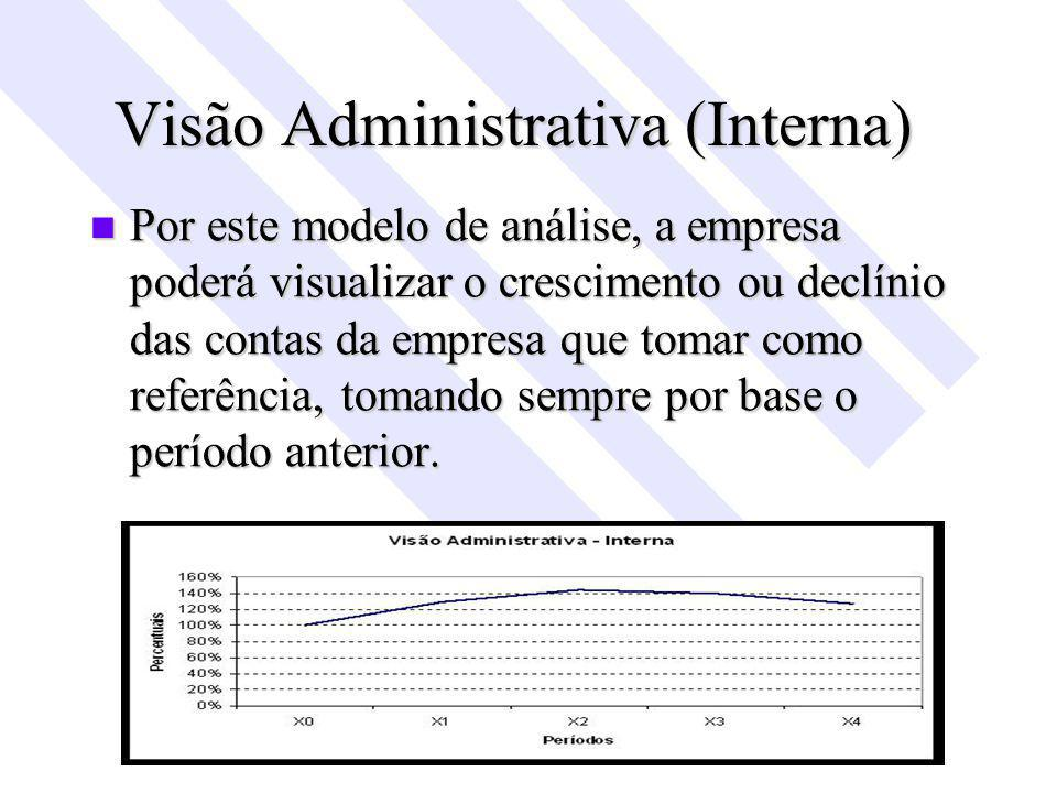 Visão Administrativa (Interna)