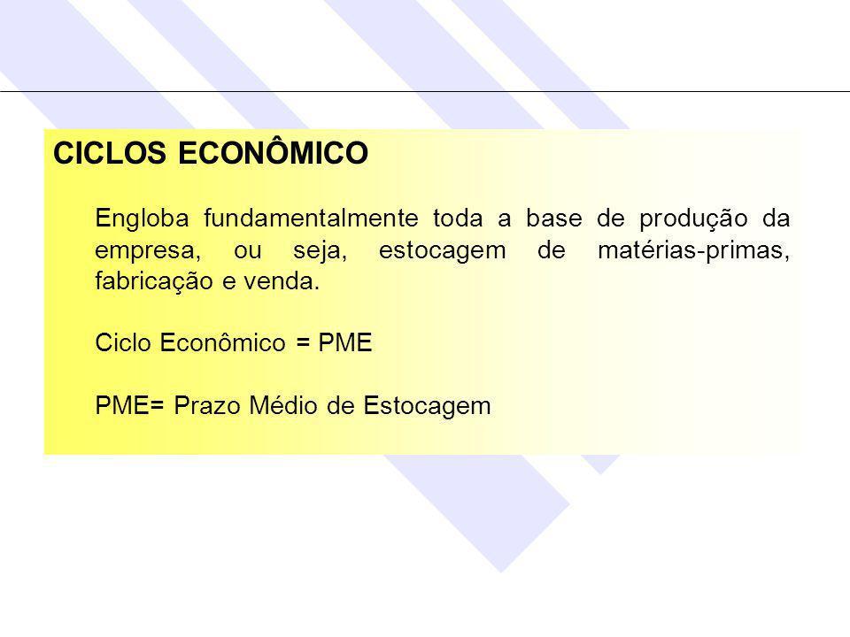 CICLOS ECONÔMICO Engloba fundamentalmente toda a base de produção da empresa, ou seja, estocagem de matérias-primas, fabricação e venda.