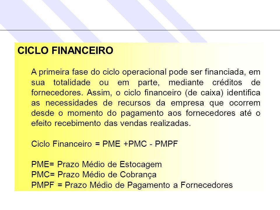 CICLO FINANCEIRO