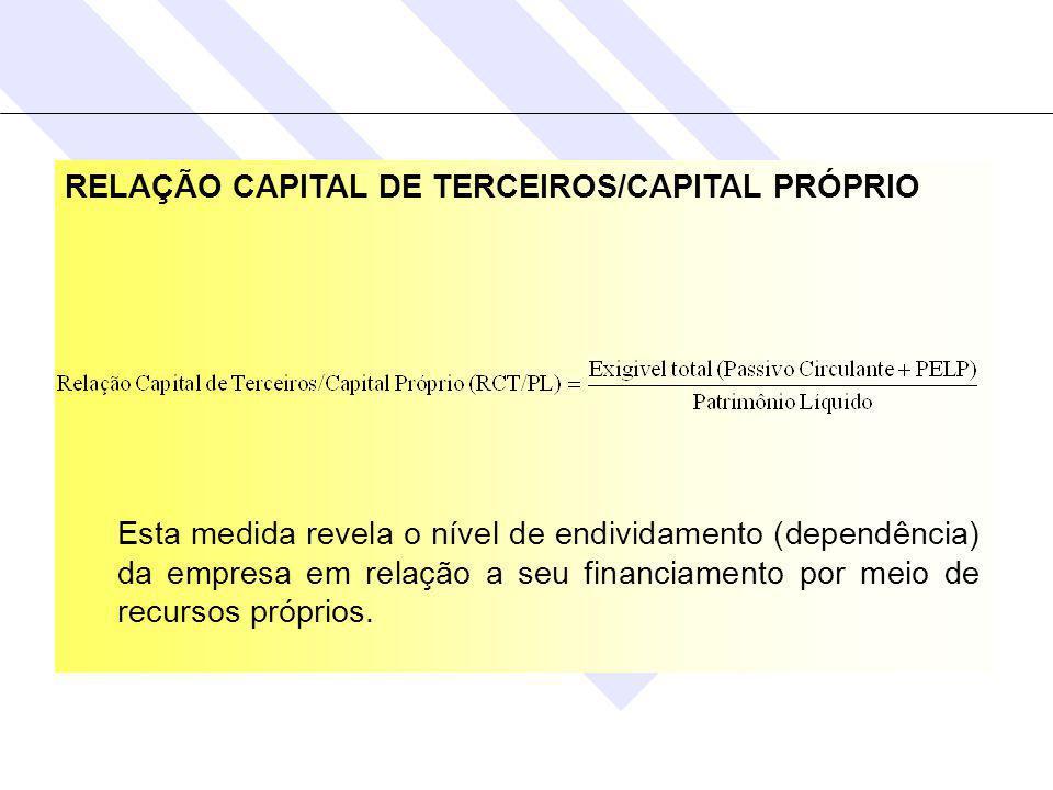 RELAÇÃO CAPITAL DE TERCEIROS/CAPITAL PRÓPRIO