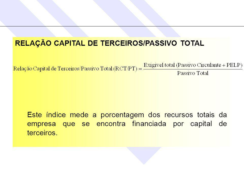 RELAÇÃO CAPITAL DE TERCEIROS/PASSIVO TOTAL
