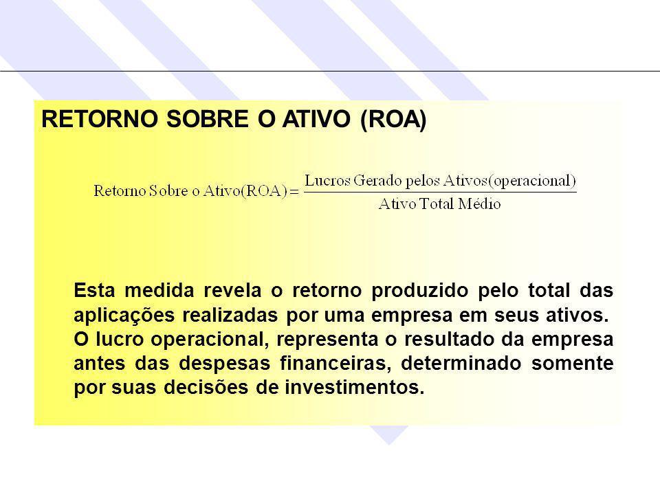 RETORNO SOBRE O ATIVO (ROA)