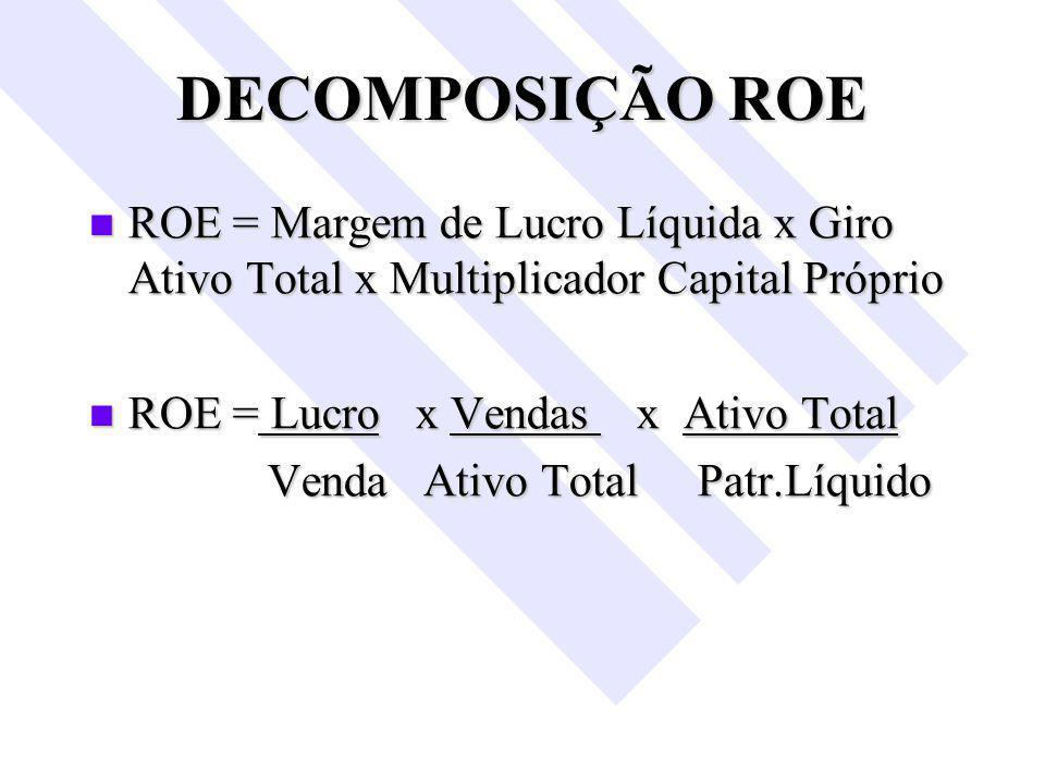 DECOMPOSIÇÃO ROE ROE = Margem de Lucro Líquida x Giro Ativo Total x Multiplicador Capital Próprio.