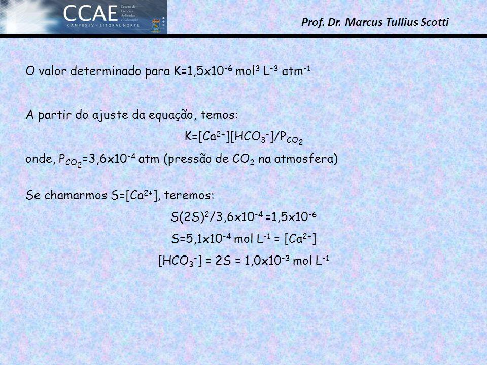 O valor determinado para K=1,5x10-6 mol3 L-3 atm-1
