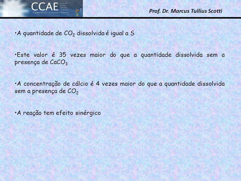 A quantidade de CO2 dissolvida é igual a S