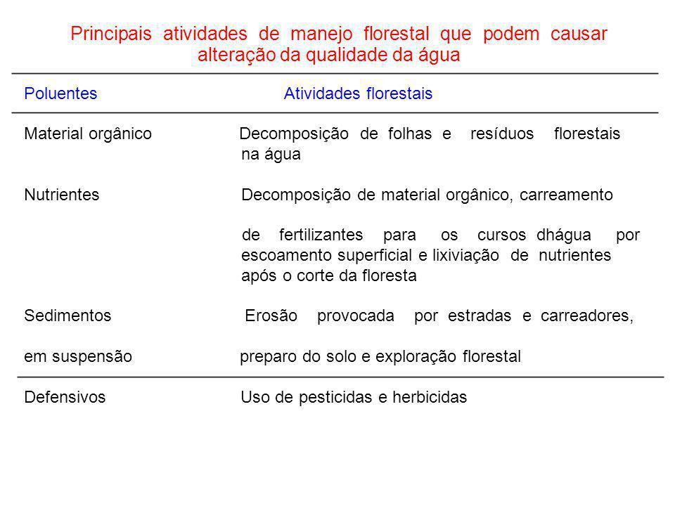 Principais atividades de manejo florestal que podem causar alteração da qualidade da água